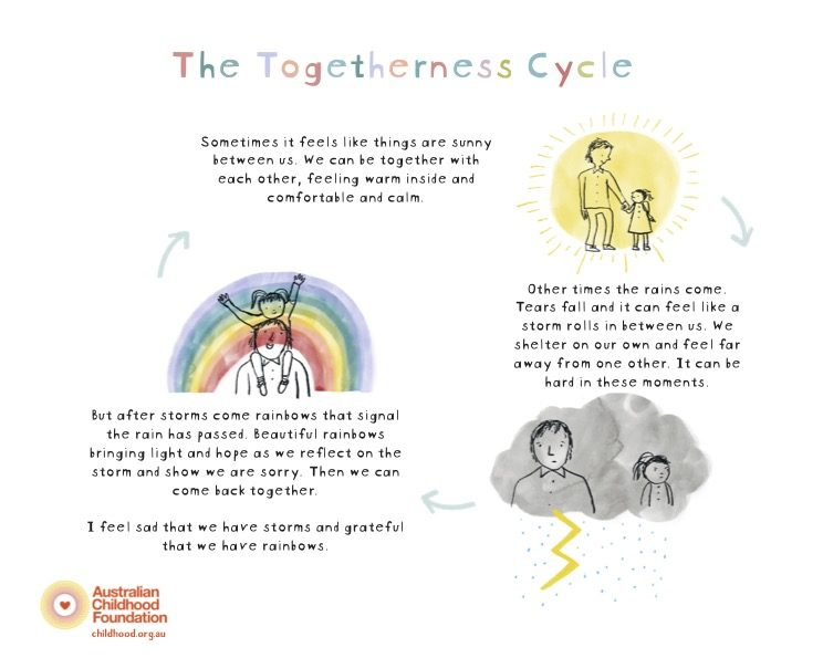The Togetherness Cycle